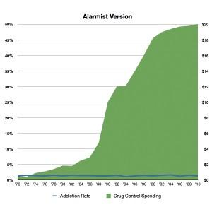 Alarmist chart