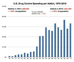 Spending per Addict